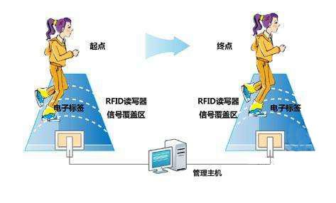 RFID在马拉松比赛说球帝篮球直播间在线直播采集